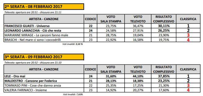 sanremo2017_televoto-nuove-proposte-prime-due-serate