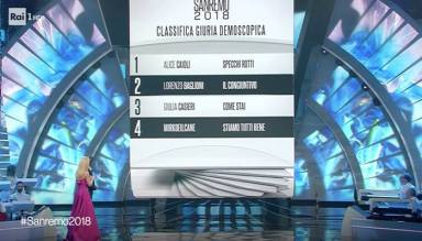 sanremo classifica